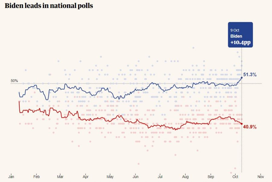 Chart From https://www.theguardian.com/us-news/2020/oct/12/us-election-polls-tracker-who-is-leading-in-the-swing-states